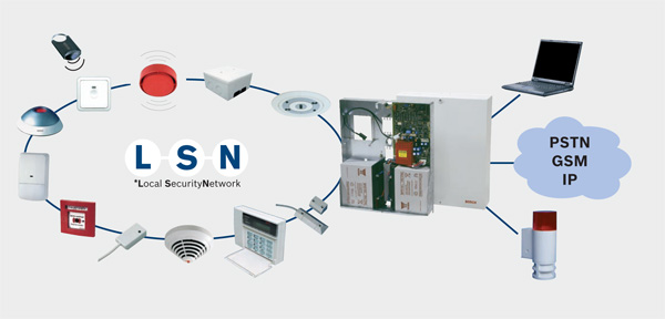 сигнално-охранителни системи